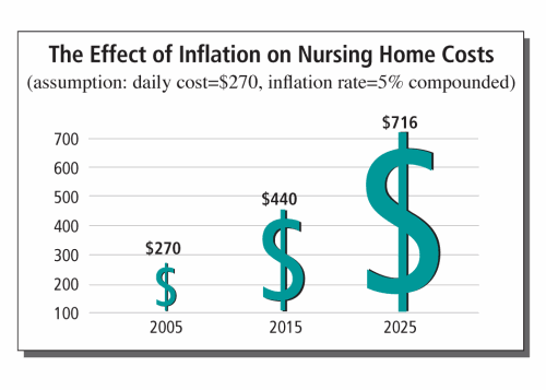 Chart showing the effect of inflation of nursing home costs